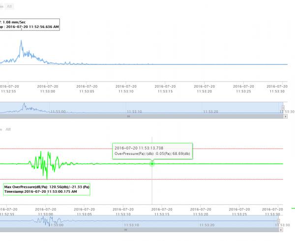 Kaboom portal data review